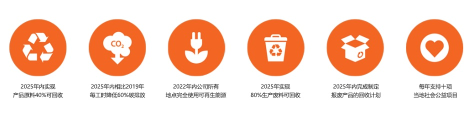 Our six sustainability targets.